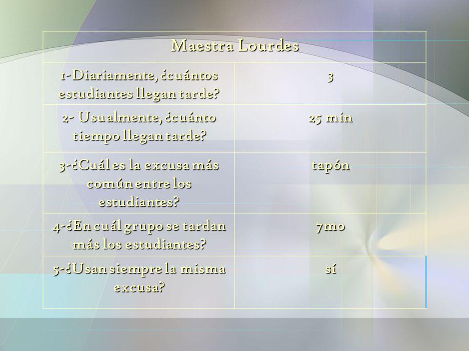 Maestra Lourdes 1-Diariamente, ¿cuántos estudiantes llegan tarde? 3 2- Usualmente, ¿cuánto tiempo llegan tarde? 25 min 3-¿Cuál es la excusa más común