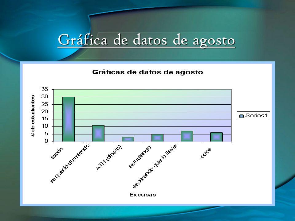 Gráfica de datos de agosto