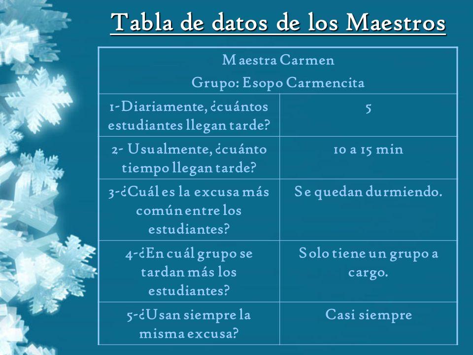Tabla de datos de los Maestros Maestra Carmen Grupo: Esopo Carmencita 1-Diariamente, ¿cuántos estudiantes llegan tarde? 5 2- Usualmente, ¿cuánto tiemp