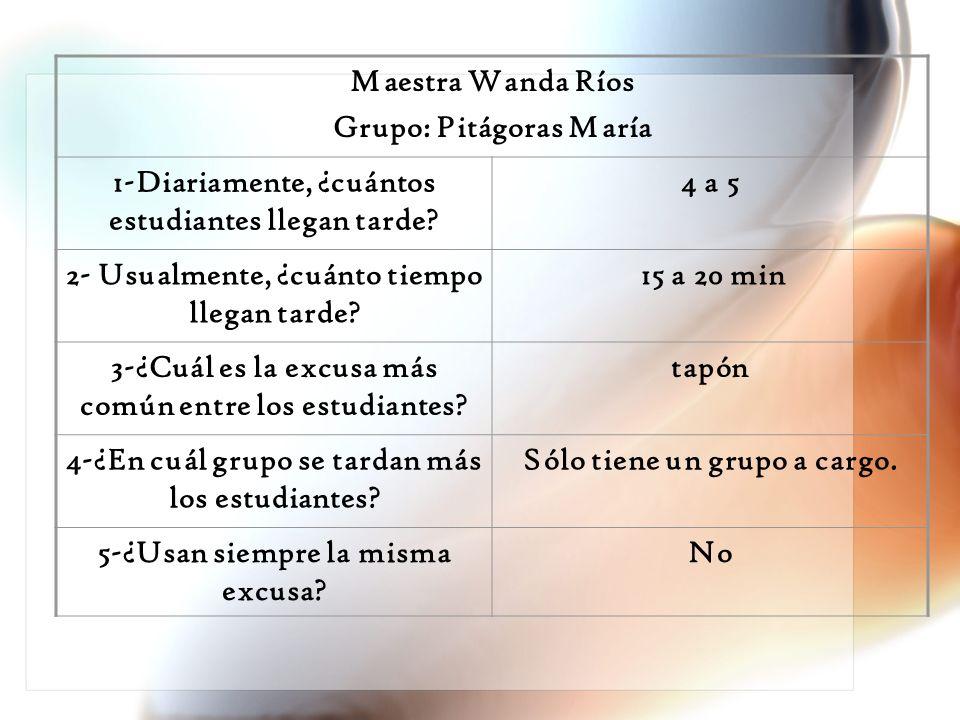 Maestra Wanda Ríos Grupo: Pitágoras María 1-Diariamente, ¿cuántos estudiantes llegan tarde? 4 a 5 2- Usualmente, ¿cuánto tiempo llegan tarde? 15 a 20