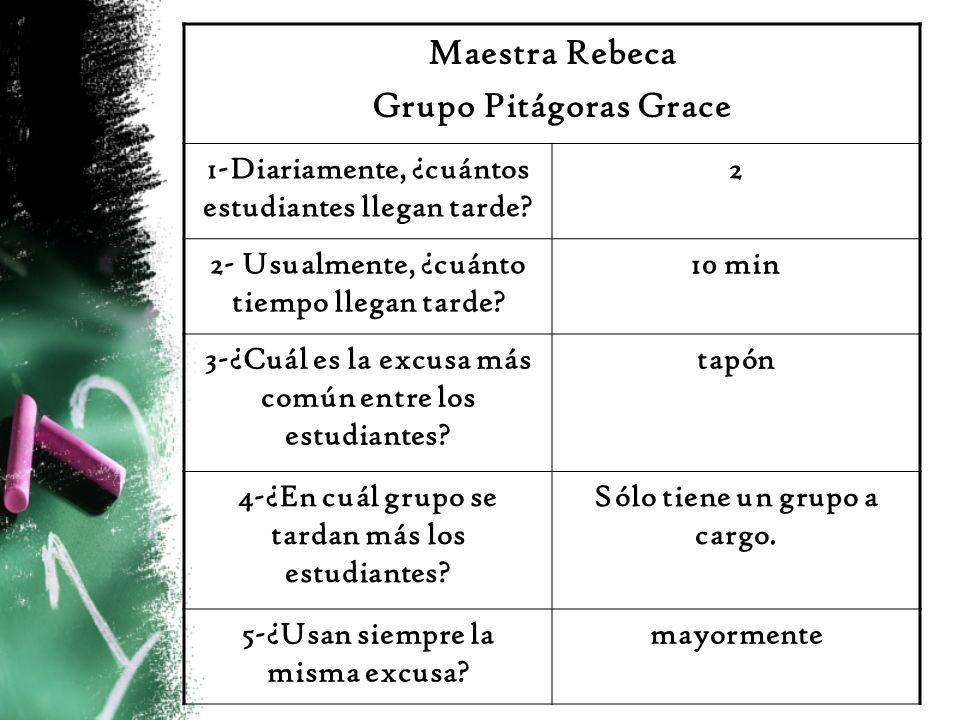 Maestra Rebeca Grupo Pitágoras Grace 1-Diariamente, ¿cuántos estudiantes llegan tarde? 2 2- Usualmente, ¿cuánto tiempo llegan tarde? 10 min 3-¿Cuál es