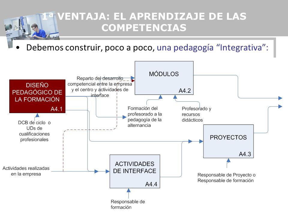 10 1ª VENTAJA: EL APRENDIZAJE DE LAS COMPETENCIAS Debemos construir, poco a poco, una pedagogía Integrativa: