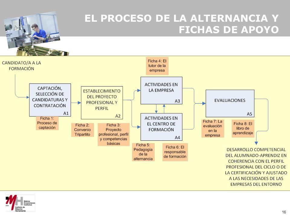 16 EL PROCESO DE LA ALTERNANCIA Y FICHAS DE APOYO
