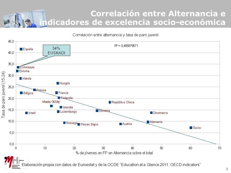 3 Correlación entre Alternancia e indicadores de excelencia socio-económica Elaboración propia con datos de Euroestat y de la OCDE Education at a Glance 2011.