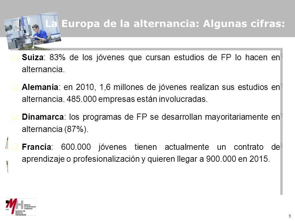 5 La Europa de la alternancia: Algunas cifras: Suiza: 83% de los jóvenes que cursan estudios de FP lo hacen en alternancia.