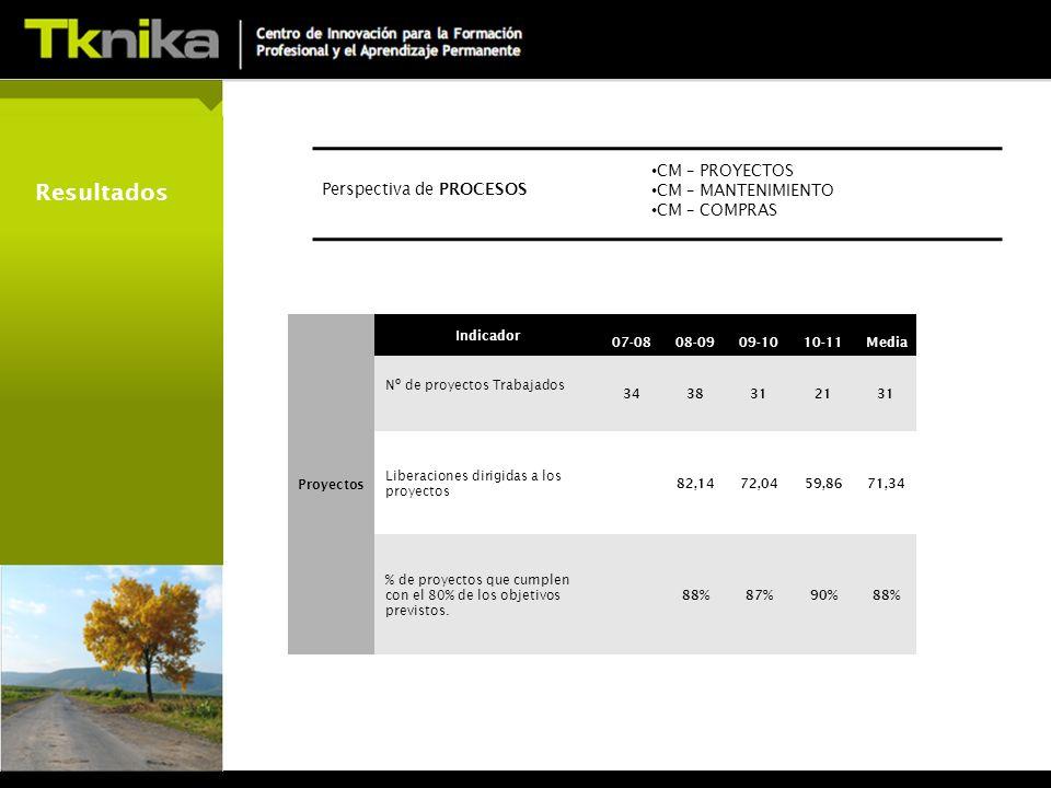 Resultados Proyectos Indicador 07-0808-0909-1010-11Media Nº de proyectos Trabajados 3438312131 Liberaciones dirigidas a los proyectos 82,1472,0459,8671,34 % de proyectos que cumplen con el 80% de los objetivos previstos.