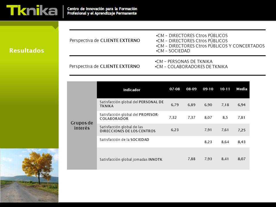Resultados Grupos de interés Indicador 07-0808-0909-1010-11Media Satisfacción global del PERSONAL DE TKNIKA 6,796,896,907,18 6,94 Satisfacción global del PROFESOR- COLABORADOR 7,327,378,078,57,81 Satisfacción global de las DIRECCIONES DE LOS CENTROS 6,237,917,61 7,25 Satisfacción de la SOCIEDAD 8,238,64 8,43 Satisfacción global jornadas INNOTK 7,887,938,41 8,07 Perspectiva de CLIENTE EXTERNO CM – DIRECTORES Ctros PÚBLICOS CM – DIRECTORES Ctros PÚBLICOS Y CONCERTADOS CM – SOCIEDAD Perspectiva de CLIENTE EXTERNO CM – PERSONAS DE TKNIKA CM – COLABORADORES DE TKNIKA