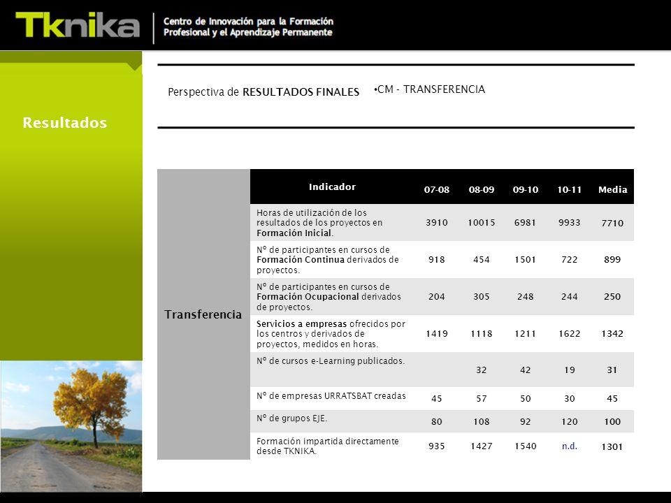 Resultados Transferencia Indicador 07-0808-0909-1010-11Media Horas de utilización de los resultados de los proyectos en Formación Inicial.