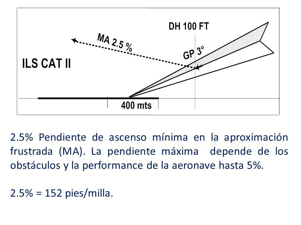 2.5% Pendiente de ascenso mínima en la aproximación frustrada (MA).