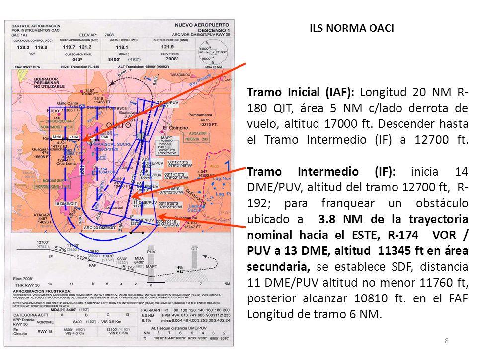 8 Tramo Inicial (IAF): Longitud 20 NM R- 180 QIT, área 5 NM c/lado derrota de vuelo, altitud 17000 ft.