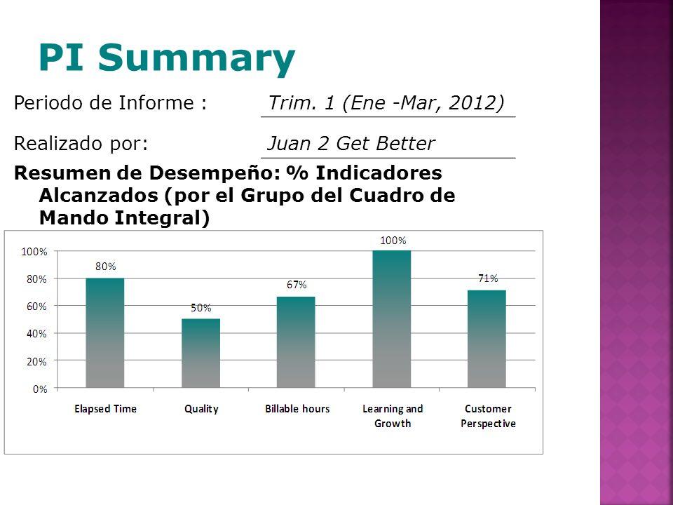 Periodo de Informe :Trim. 1 (Ene -Mar, 2012) Realizado por:Juan 2 Get Better Resumen de Desempeño: % Indicadores Alcanzados (por el Grupo del Cuadro d