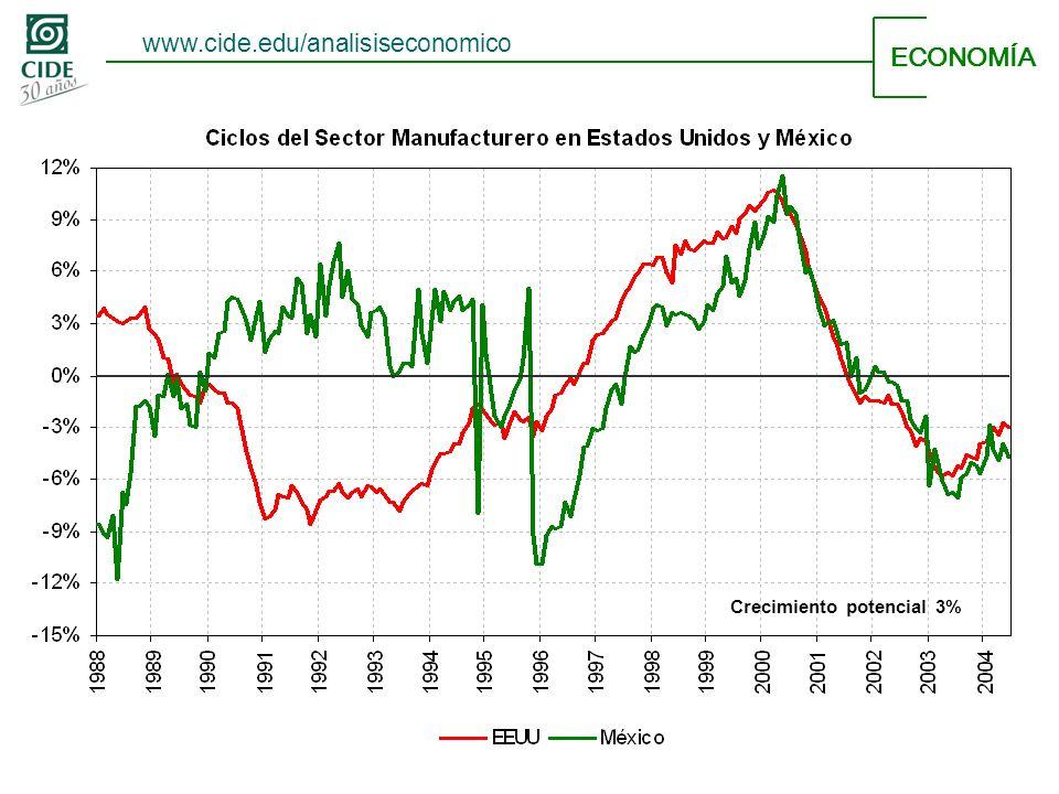 ECONOMÍA Crecimiento potencial 3% www.cide.edu/analisiseconomico