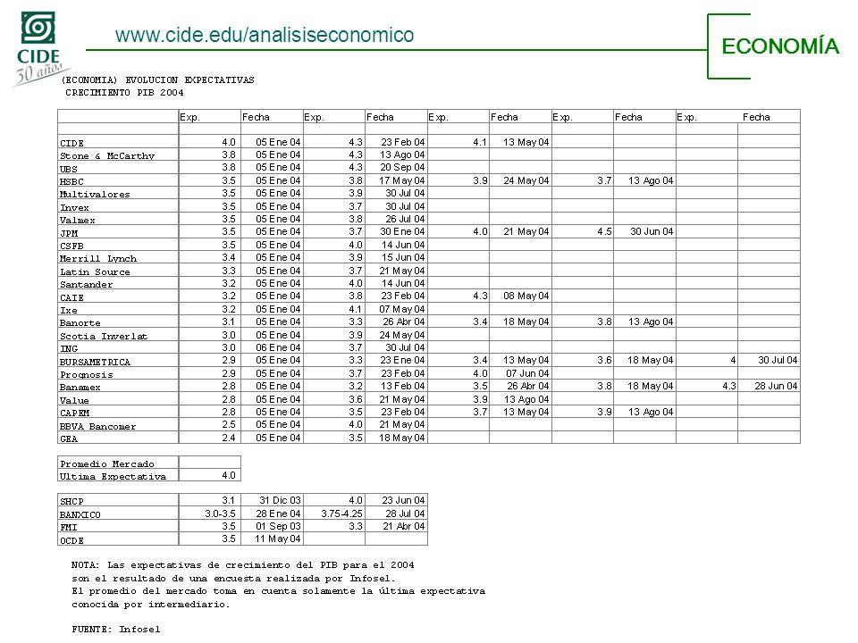 ECONOMÍA www.cide.edu/analisiseconomico