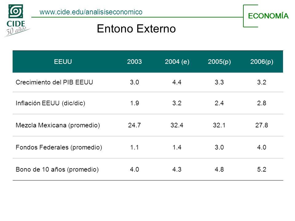 Entono Externo ECONOMÍA EEUU20032004 (e)2005(p)2006(p) Crecimiento del PIB EEUU3.04.43.33.2 Inflación EEUU (dic/dic)1.93.22.42.8 Mezcla Mexicana (promedio)24.732.432.127.8 Fondos Federales (promedio)1.11.43.04.0 Bono de 10 años (promedio)4.04.34.85.2 www.cide.edu/analisiseconomico