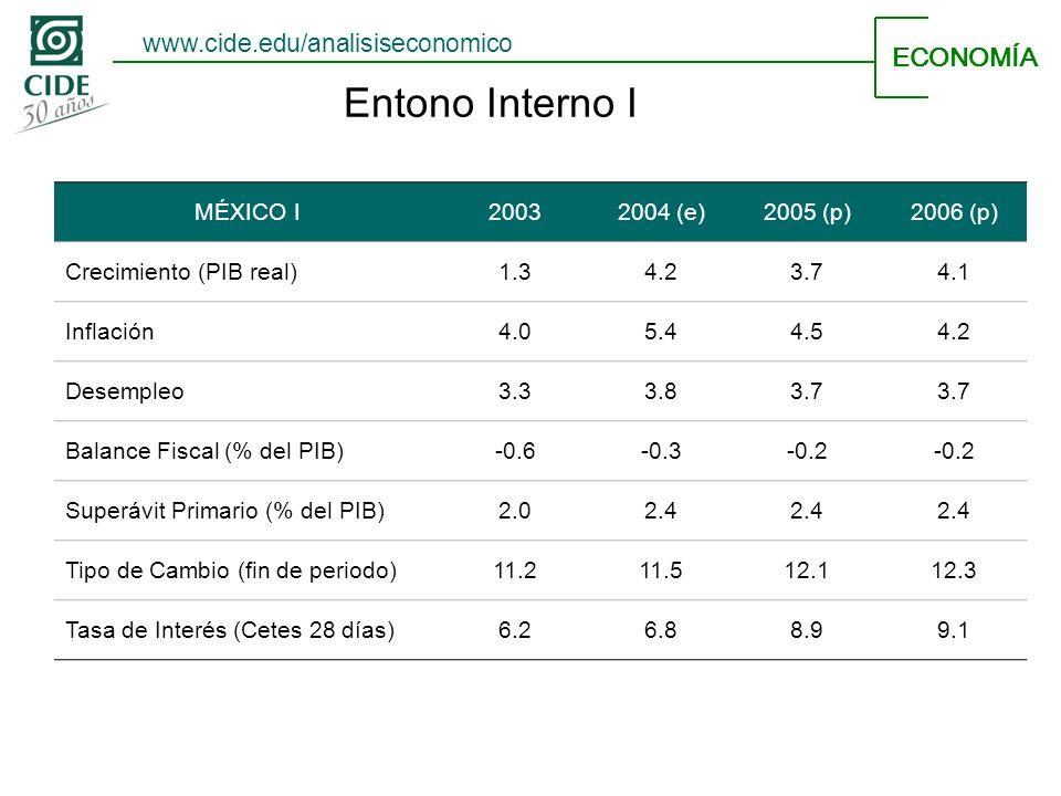 Entono Interno I ECONOMÍA MÉXICO I20032004 (e)2005 (p)2006 (p) Crecimiento (PIB real)1.34.23.74.1 Inflación4.05.44.54.2 Desempleo3.33.83.7 Balance Fiscal (% del PIB)-0.6-0.3-0.2 Superávit Primario (% del PIB)2.02.4 Tipo de Cambio (fin de periodo)11.211.512.112.3 Tasa de Interés (Cetes 28 días)6.26.88.99.1 www.cide.edu/analisiseconomico