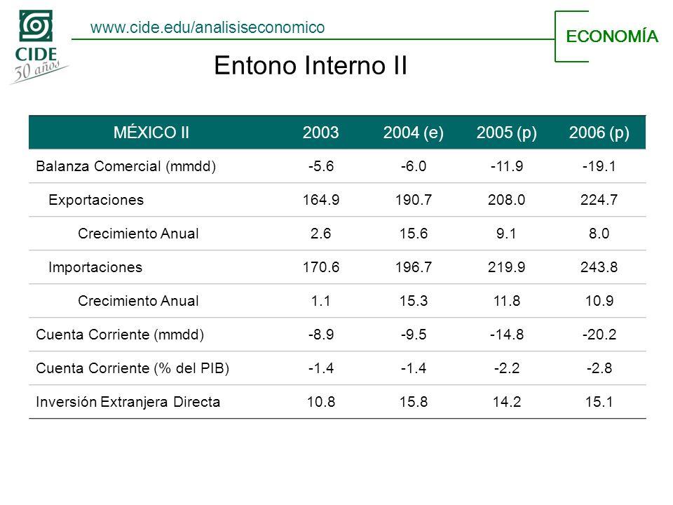 Entono Interno II ECONOMÍA MÉXICO II20032004 (e)2005 (p)2006 (p) Balanza Comercial (mmdd)-5.6-6.0-11.9-19.1 Exportaciones164.9190.7208.0224.7 Crecimiento Anual2.615.69.18.0 Importaciones170.6196.7219.9243.8 Crecimiento Anual1.115.311.810.9 Cuenta Corriente (mmdd)-8.9-9.5-14.8-20.2 Cuenta Corriente (% del PIB)-1.4 -2.2-2.8 Inversión Extranjera Directa10.815.814.215.1 www.cide.edu/analisiseconomico