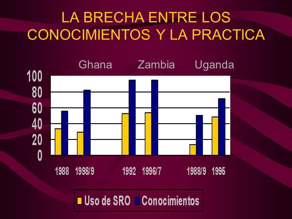 LA BRECHA ENTRE LOS CONOCIMIENTOS Y LA PRACTICA Ghana Zambia Uganda