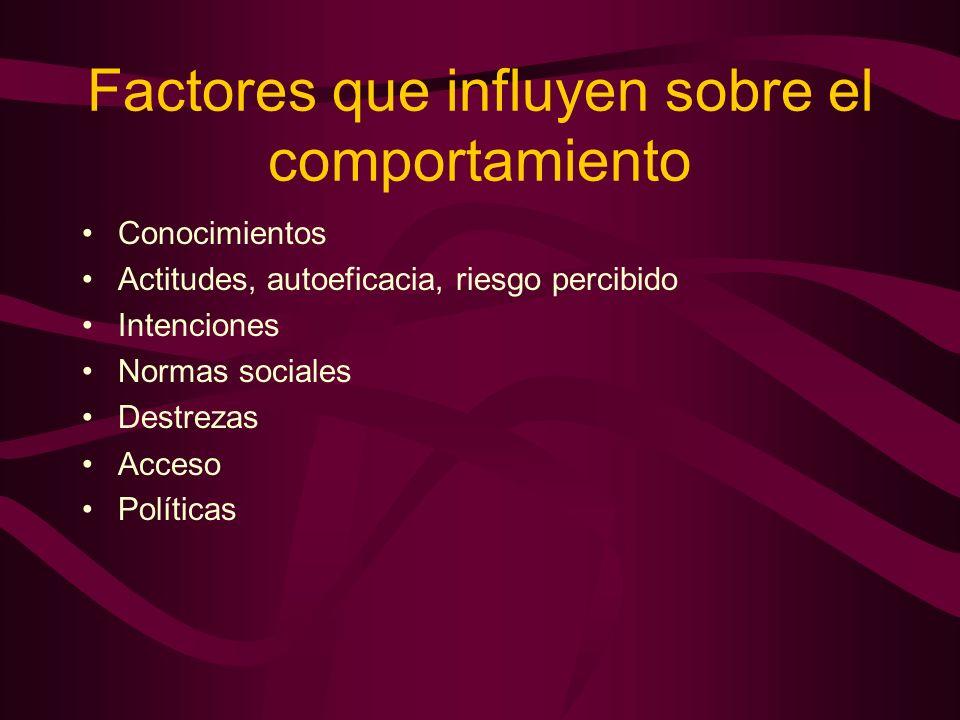 Factores que influyen sobre el comportamiento Conocimientos Actitudes, autoeficacia, riesgo percibido Intenciones Normas sociales Destrezas Acceso Políticas