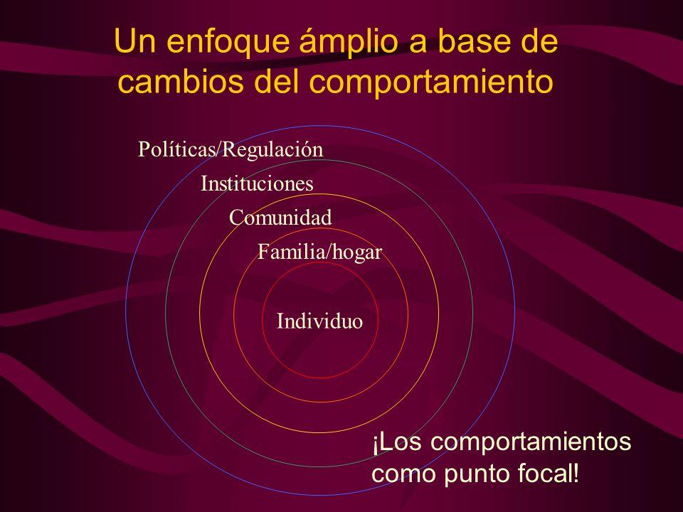 Un enfoque ámplio a base de cambios del comportamiento Individuo Familia/hogar Comunidad Instituciones Políticas/Regulación ¡Los comportamientos como punto focal!
