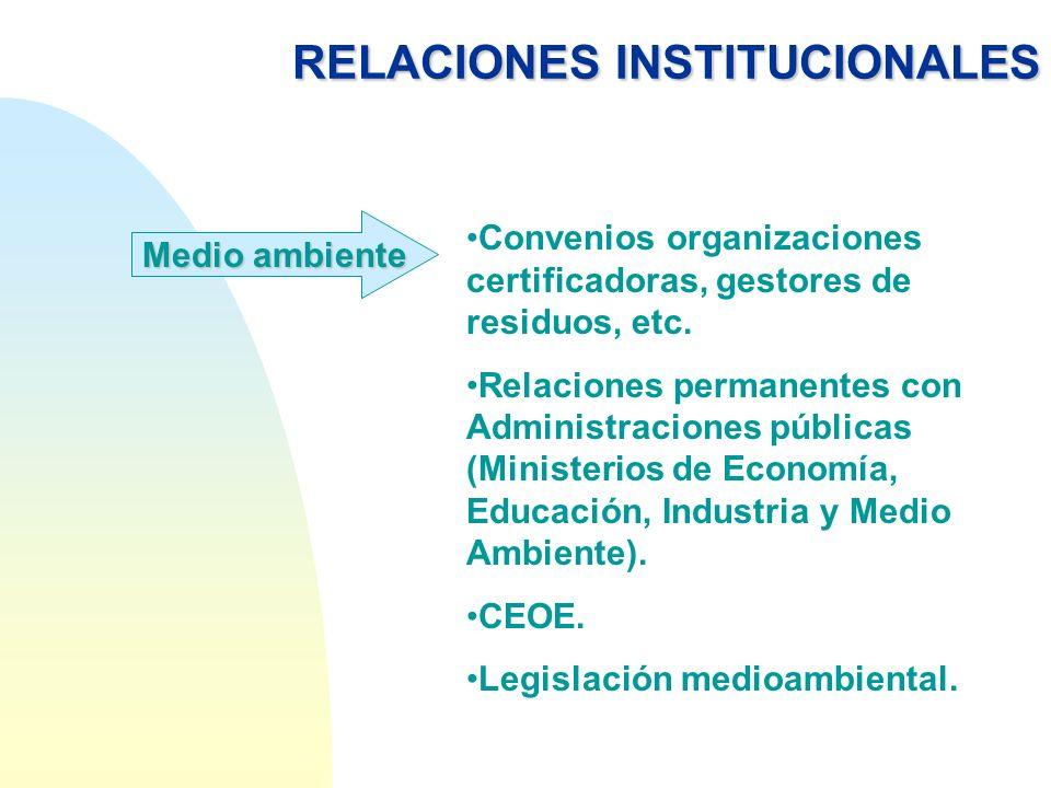RELACIONESINSTITUCIONALES RELACIONES INSTITUCIONALESComunicación Relaciones con ferias sectoriales.