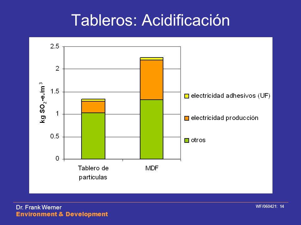 Dr. Frank Werner Environment & Development WF/060421: 14 Tableros: Acidificación