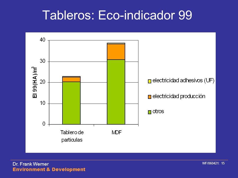 Dr. Frank Werner Environment & Development WF/060421: 15 Tableros: Eco-indicador 99