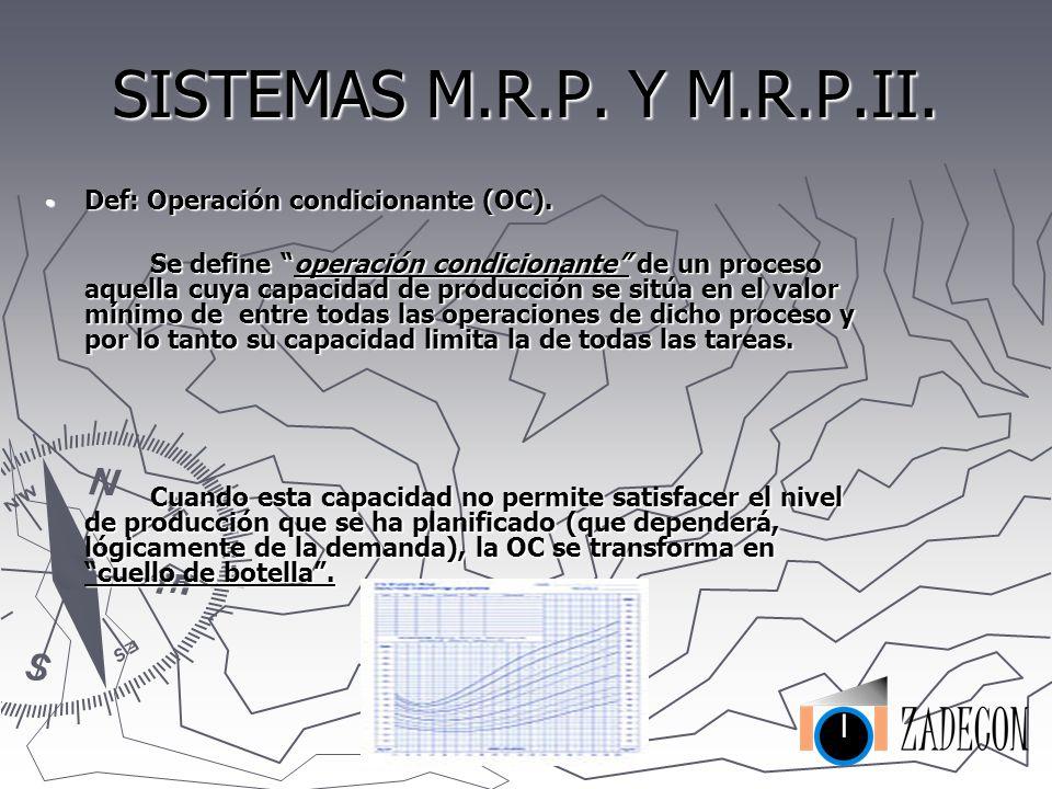 SISTEMAS M.R.P. Y M.R.P.II. Listados de materiales: Listados de materiales: Materiales de compra Materiales de compra Componentes fabricados Component