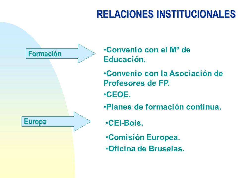 Formación Convenio con el Mº de Educación. Convenio con la Asociación de Profesores de FP. CEOE. Planes de formación continua. RELACIONESINSTITUCIONAL
