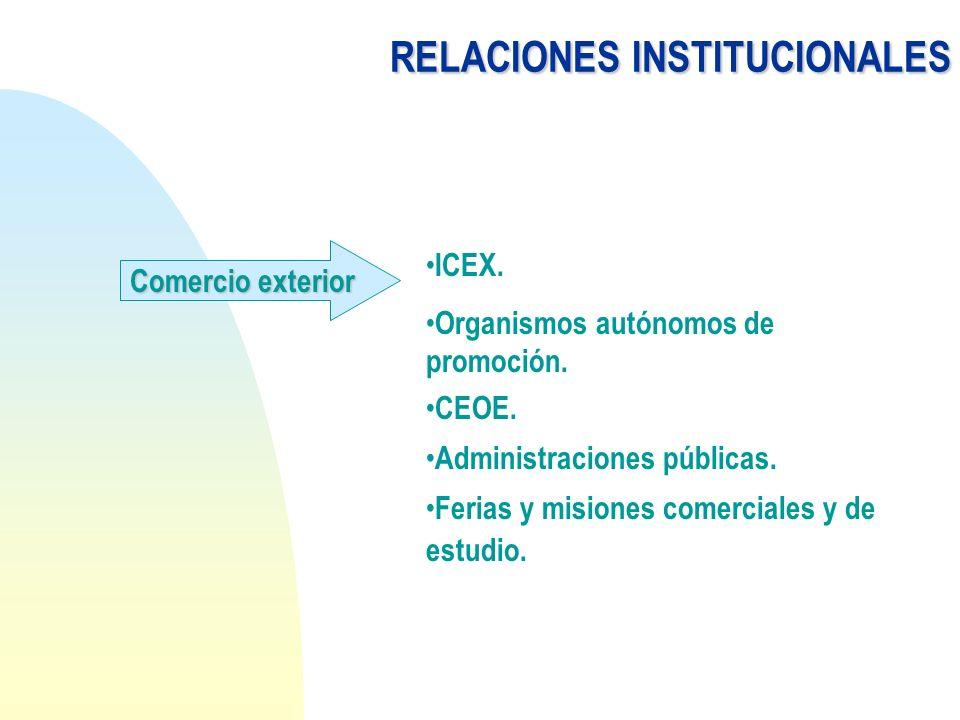 RELACIONESINSTITUCIONALES RELACIONES INSTITUCIONALES Comercio exterior ICEX. Organismos autónomos de promoción. CEOE. Administraciones públicas. Feria