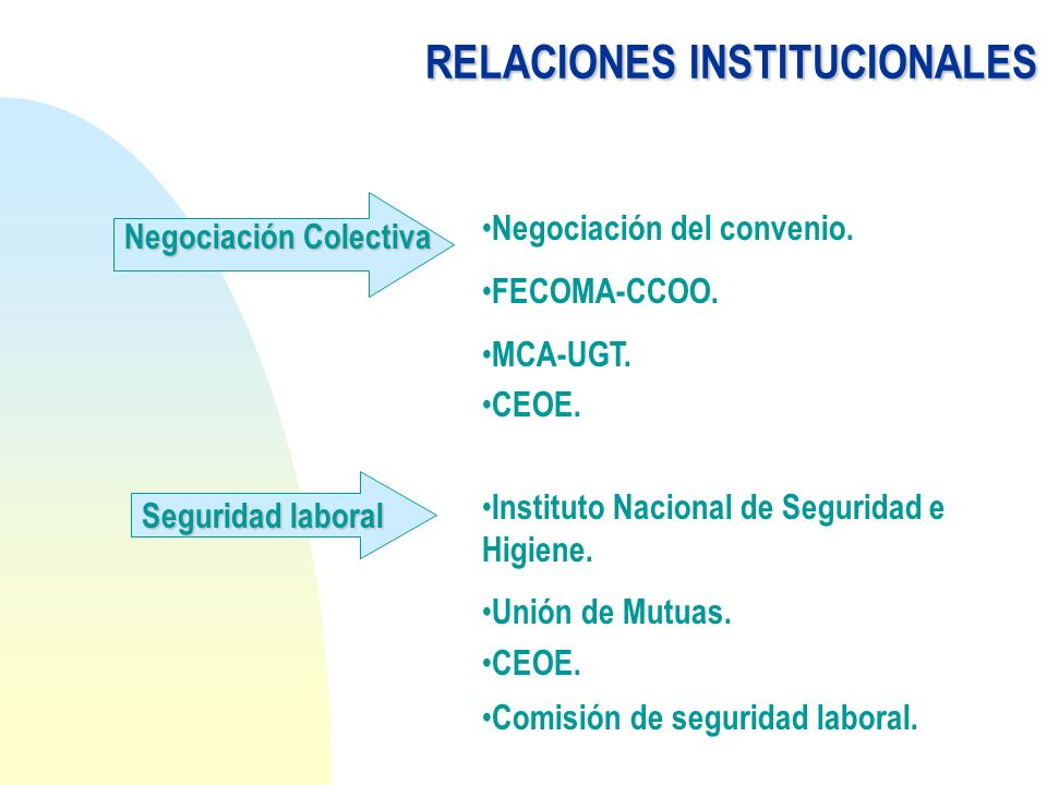 RELACIONESINSTITUCIONALES RELACIONES INSTITUCIONALES Negociación Colectiva Negociación del convenio. FECOMA-CCOO. MCA-UGT. CEOE. Seguridad laboral Ins