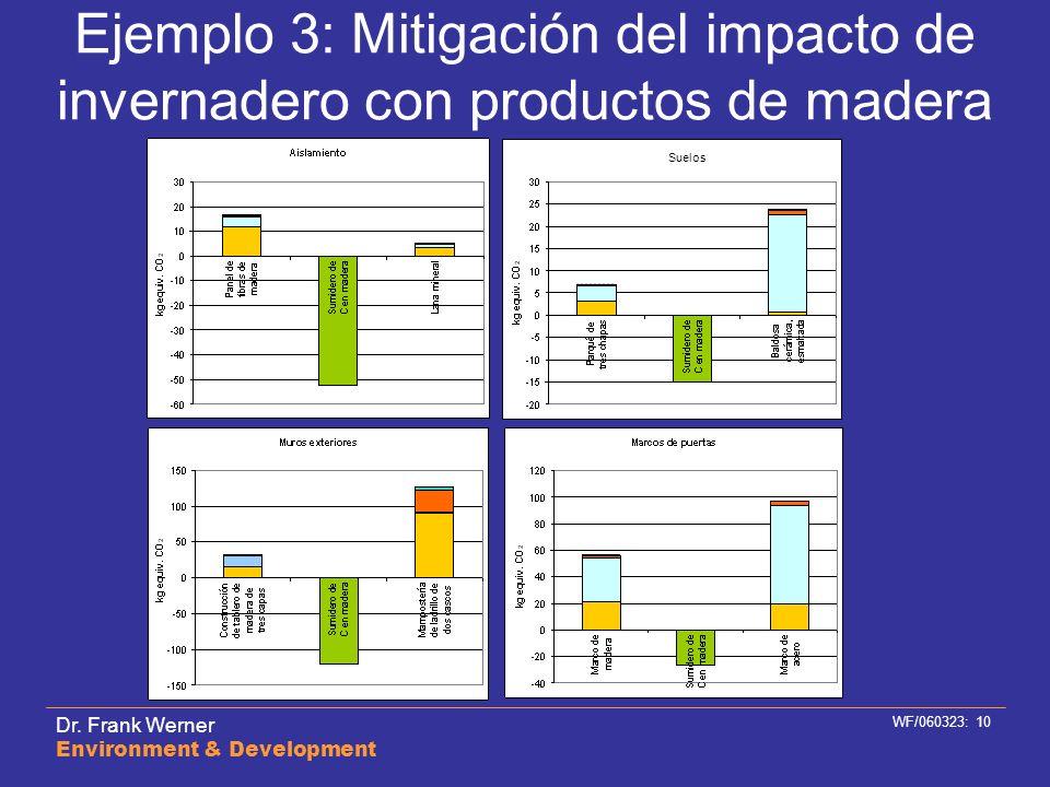 Dr. Frank Werner Environment & Development WF/060323: 10 Ejemplo 3: Mitigación del impacto de invernadero con productos de madera Suelos