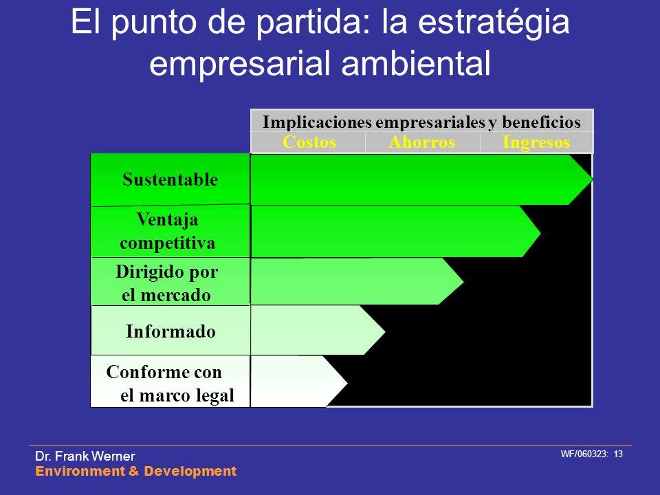 Dr. Frank Werner Environment & Development WF/060323: 13 El punto de partida: la estratégia empresarial ambiental CostosAhorrosIngresos Informado Conf