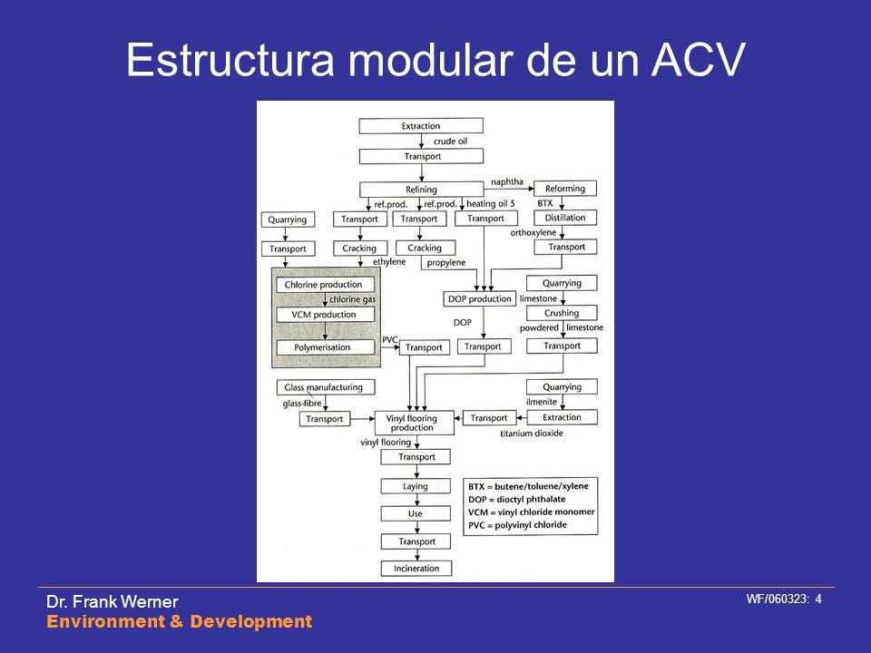 Dr. Frank Werner Environment & Development WF/060323: 4 Estructura modular de un ACV