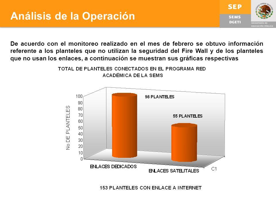 Análisis de la Operación De acuerdo con el monitoreo realizado en el mes de febrero se obtuvo información referente a los planteles que no utilizan la seguridad del Fire Wall y de los planteles que no usan los enlaces, a continuación se muestran sus gráficas respectivas
