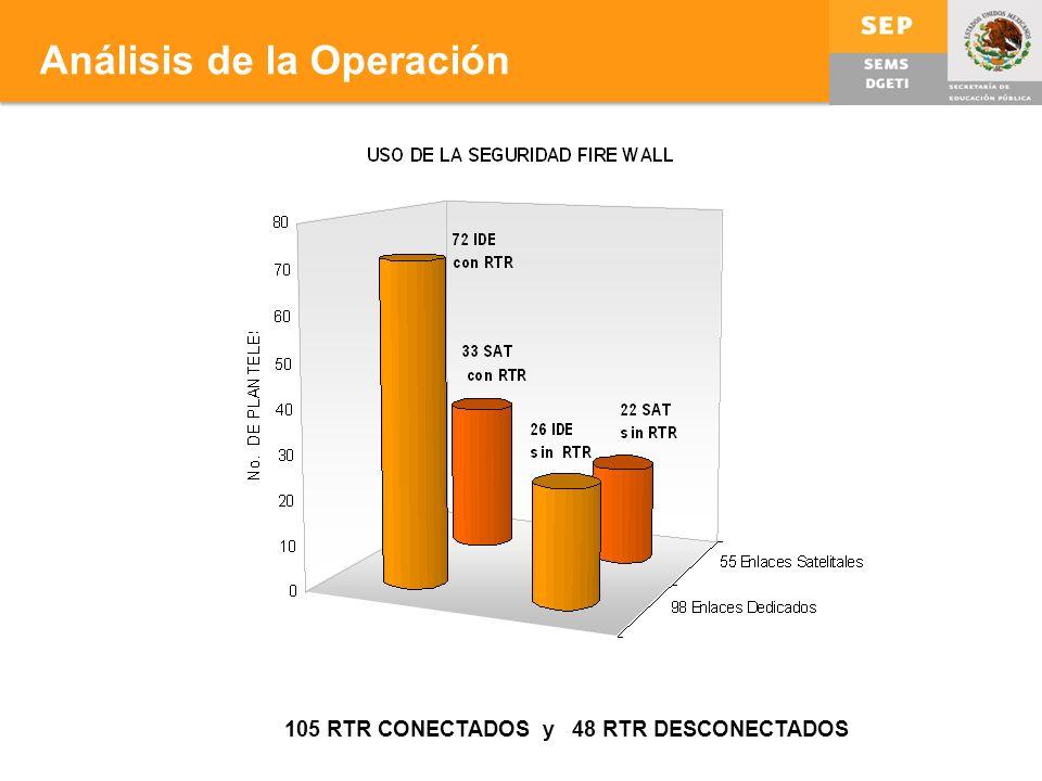 Análisis de la Operación 105 RTR CONECTADOS y 48 RTR DESCONECTADOS