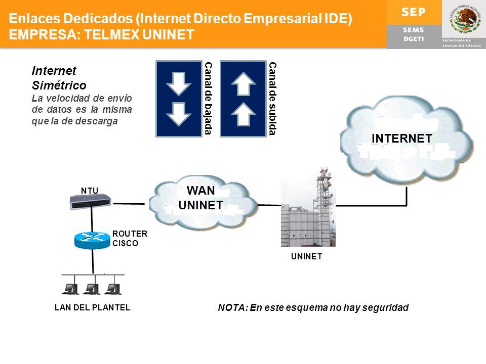 Enlaces Dedicados (Internet Directo Empresarial IDE) EMPRESA: TELMEX UNINET Internet Simétrico La velocidad de envío de datos es la misma que la de descarga Canal de bajadaCanal de subida WAN UNINET LAN DEL PLANTEL NTU ROUTER CISCO INTERNET UNINET NOTA: En este esquema no hay seguridad