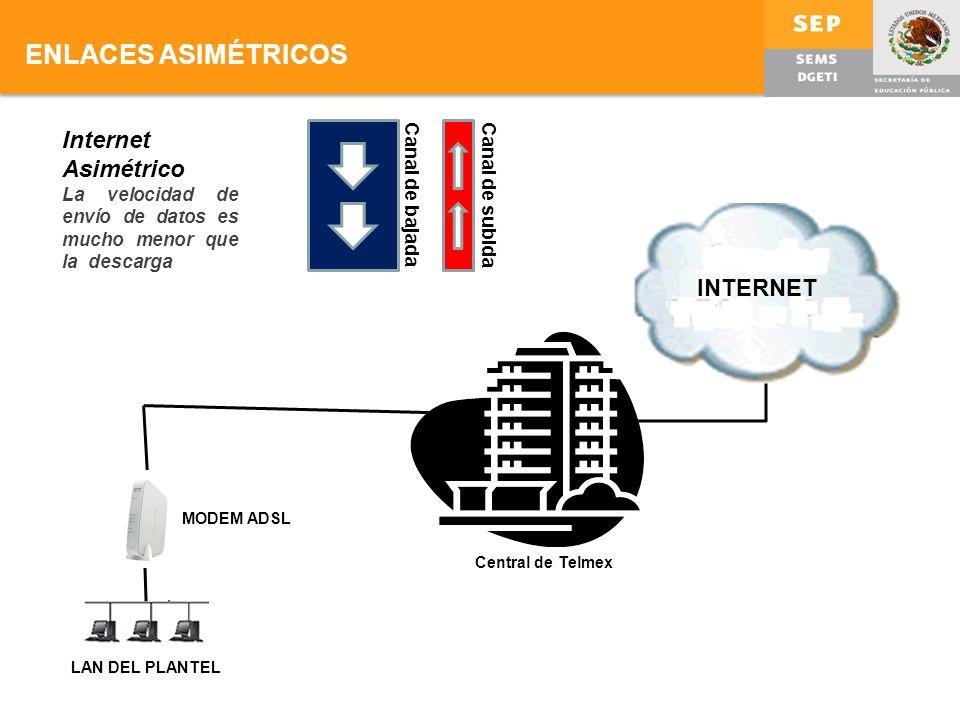 ENLACES ASIMÉTRICOS Internet Asimétrico La velocidad de envío de datos es mucho menor que la descarga Canal de bajadaCanal de subida LAN DEL PLANTEL INTERNET Central de Telmex MODEM ADSL