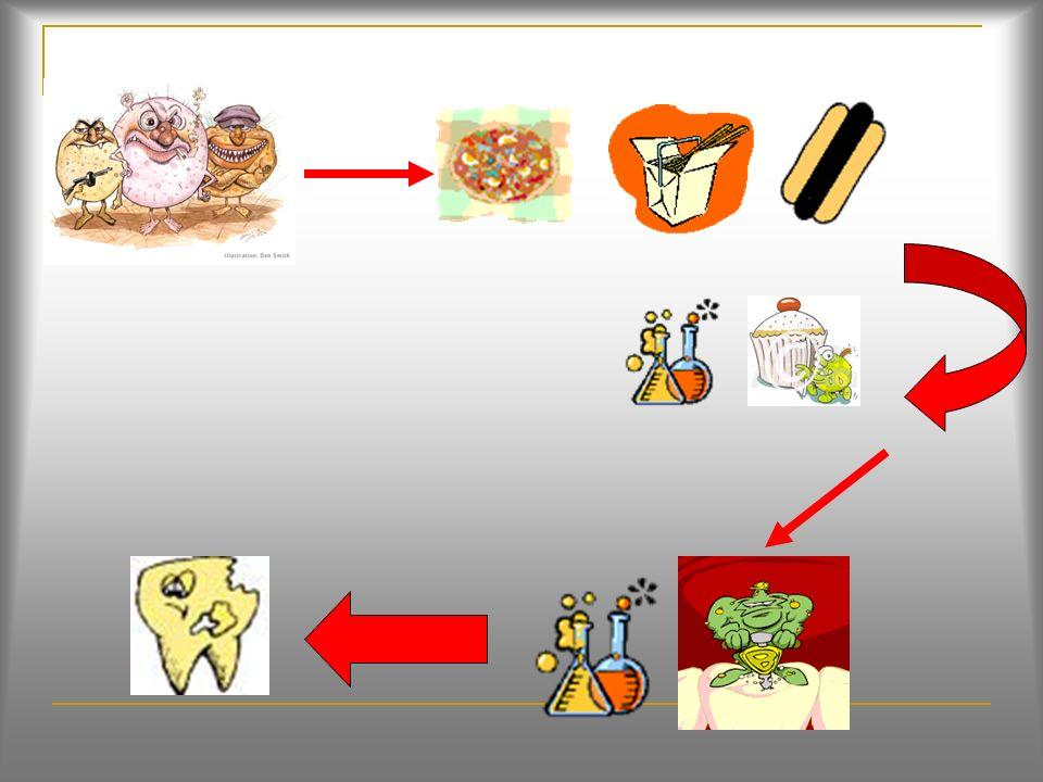 Formación de la caries dental La caries dental se inicia por azucares (frutas) y restos de comida (pan, papa, arroz, pasta etc.) que dejamos en los di