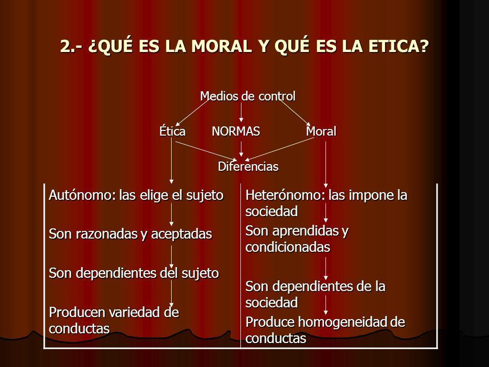 2.- ¿QUÉ ES LA MORAL Y QUÉ ES LA ETICA? Medios de control Ética NORMASMoral Diferencias Autónomo: las elige el sujeto Son razonadas y aceptadas Son de