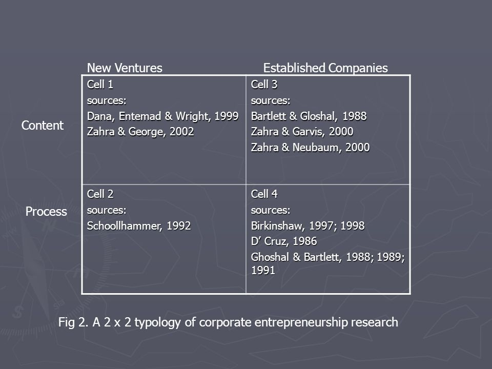 Cell 1 sources: Dana, Entemad & Wright, 1999 Zahra & George, 2002 Cell 3 sources: Bartlett & Gloshal, 1988 Zahra & Garvis, 2000 Zahra & Neubaum, 2000