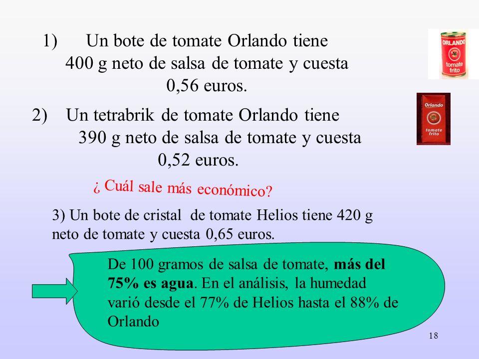 18 1)Un bote de tomate Orlando tiene 400 g neto de salsa de tomate y cuesta 0,56 euros. De 100 gramos de salsa de tomate, más del 75% es agua. En el a