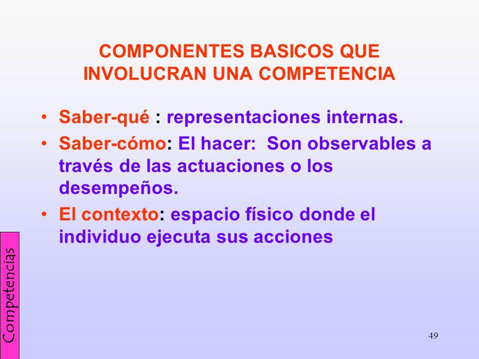 49 COMPONENTES BASICOS QUE INVOLUCRAN UNA COMPETENCIA Saber-qué : representaciones internas. Saber-cómo: El hacer: Son observables a través de las act