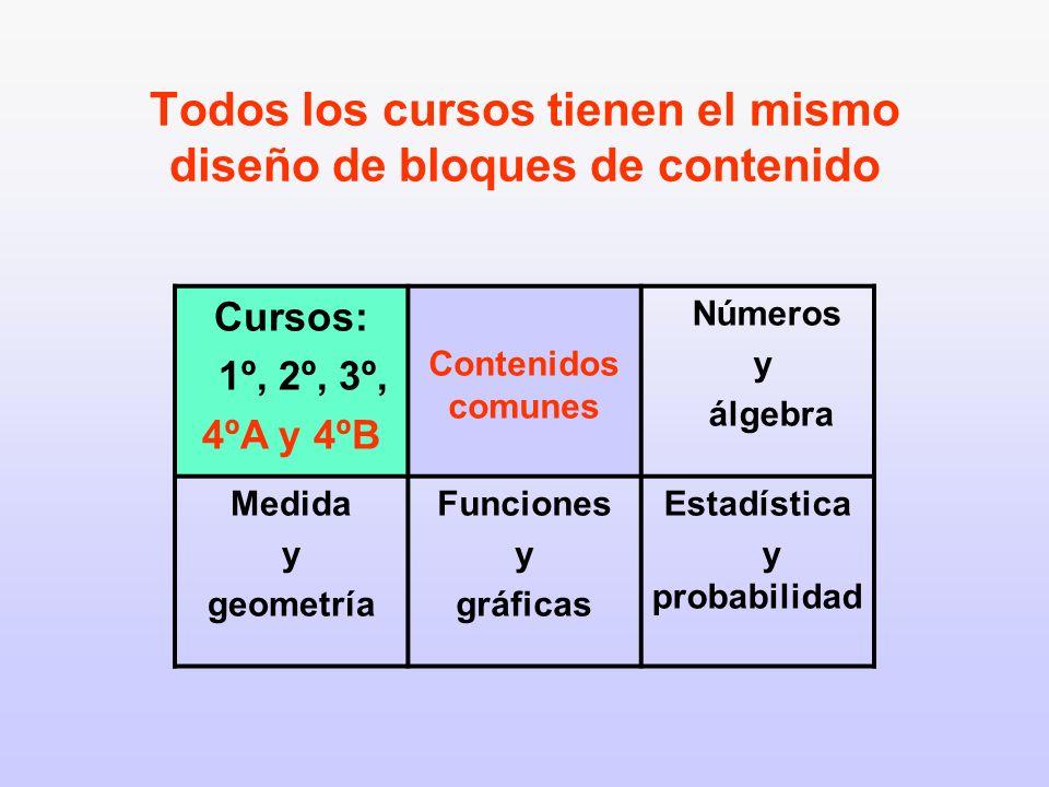 Todos los cursos tienen el mismo diseño de bloques de contenido Cursos: 1º, 2º, 3º, 4ºA y 4ºB Contenidos comunes Números y álgebra Medida y geometría