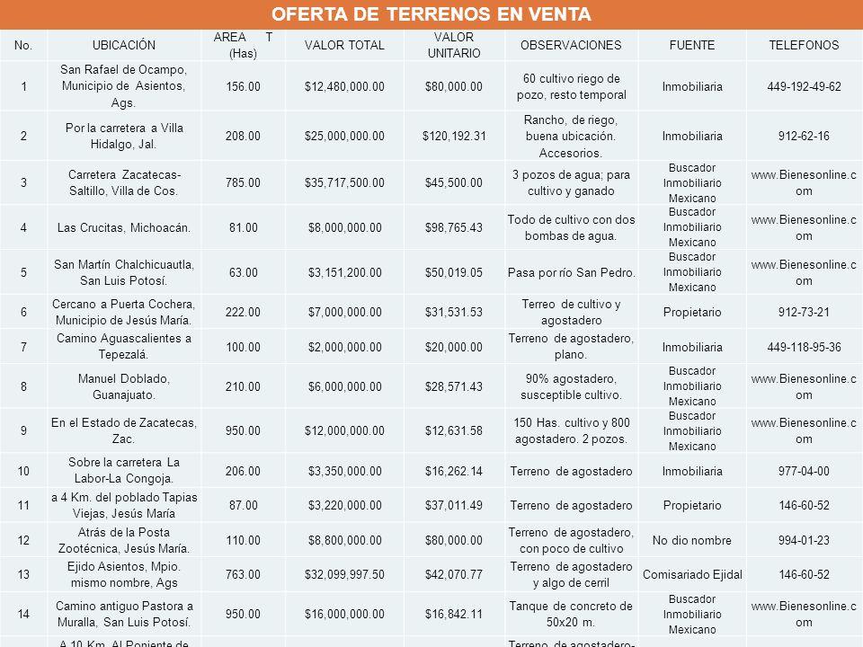 No.UBICACIÓN AREA T (Has) VALOR TOTAL VALOR UNITARIO OBSERVACIONESFUENTETELEFONOS 1 San Rafael de Ocampo, Municipio de Asientos, Ags. 156.00$12,480,00