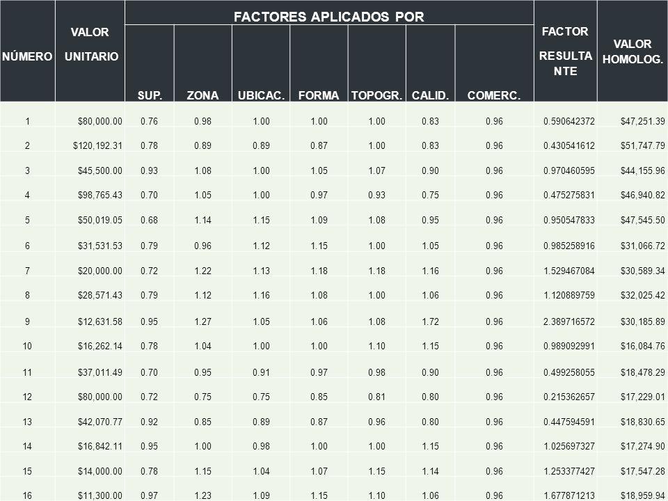 NÚMERO VALOR UNITARIO FACTORES APLICADOS POR FACTOR RESULTA NTE VALOR HOMOLOG. SUP.ZONAUBICAC.FORMATOPOGR.CALID.COMERC. 1$80,000.000.760.981.00 0.830.