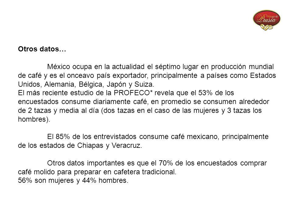 Otros datos… México ocupa en la actualidad el séptimo lugar en producción mundial de café y es el onceavo país exportador, principalmente a países com