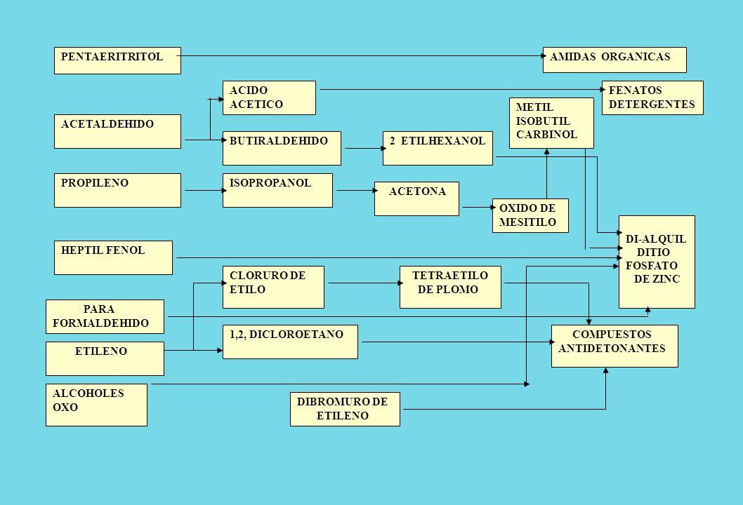 PENTAERITRITOL ACETALDEHIDO PROPILENO HEPTIL FENOL ACIDO ACETICO BUTIRALDEHIDO ISOPROPANOL CLORURO DE ETILO 1,2, DICLOROETANO DIBROMURO DE ETILENO 2 E