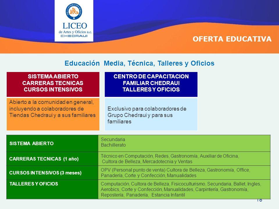 18 OFERTA EDUCATIVA SISTEMA ABIERTO CARRERAS TECNICAS CURSOS INTENSIVOS Abierto a la comunidad en general, incluyendo a colaboradores de Tiendas Chedr