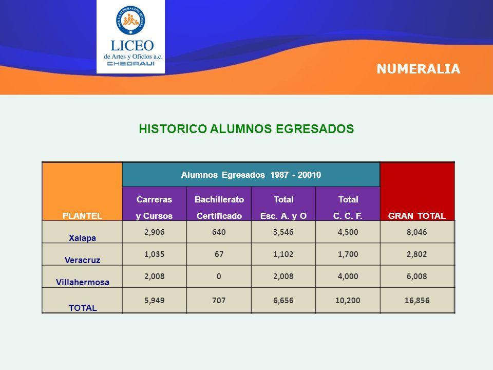 HISTORICO ALUMNOS EGRESADOS NUMERALIA PLANTEL Alumnos Egresados 1987 - 20010 GRAN TOTAL CarrerasBachilleratoTotal y CursosCertificadoEsc. A. y OC. C.