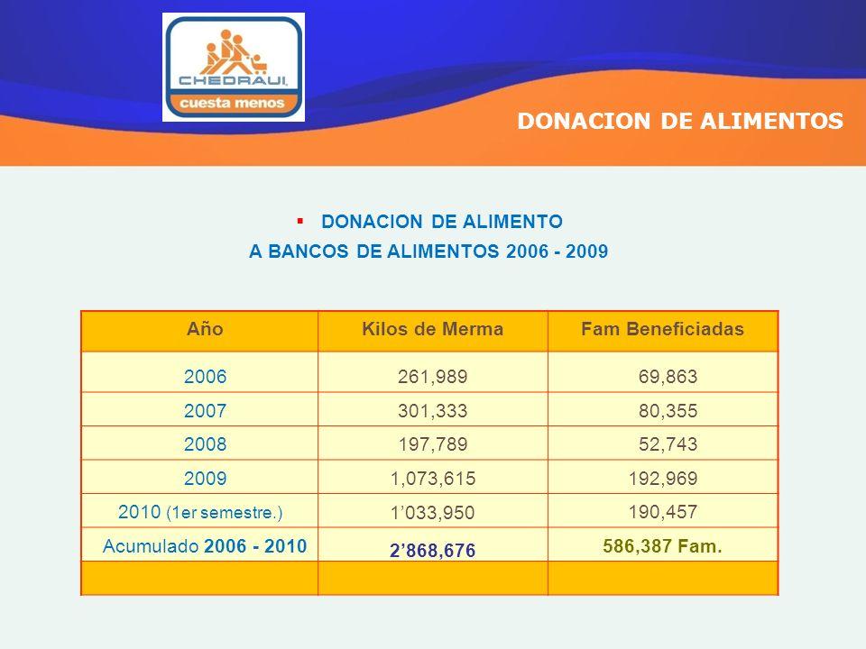 DONACION DE ALIMENTOS DONACION DE ALIMENTO A BANCOS DE ALIMENTOS 2006 - 2009 AñoKilos de MermaFam Beneficiadas 2006261,989 69,863 2007301,333 80,355 2
